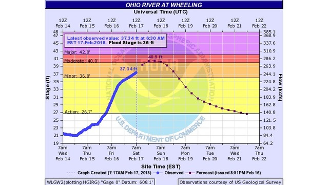 Ohio River has hit its crest in Wheeling at 9:30